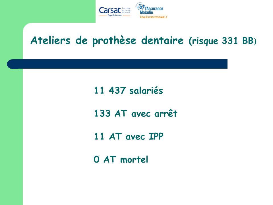 Ateliers de prothèse dentaire (risque 331 BB)