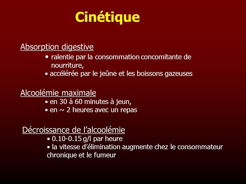 Cinétique Absorption digestive