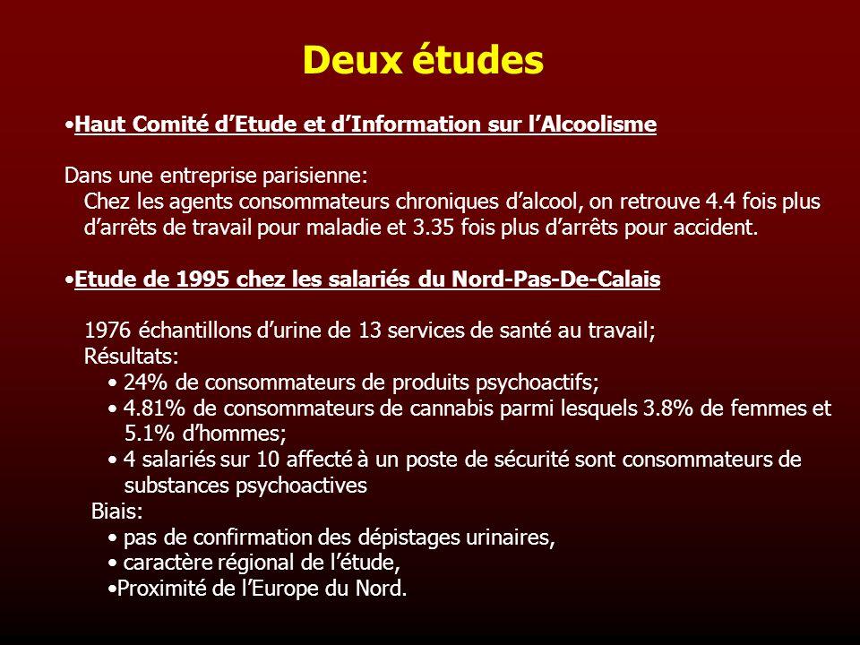 Deux études Haut Comité d'Etude et d'Information sur l'Alcoolisme
