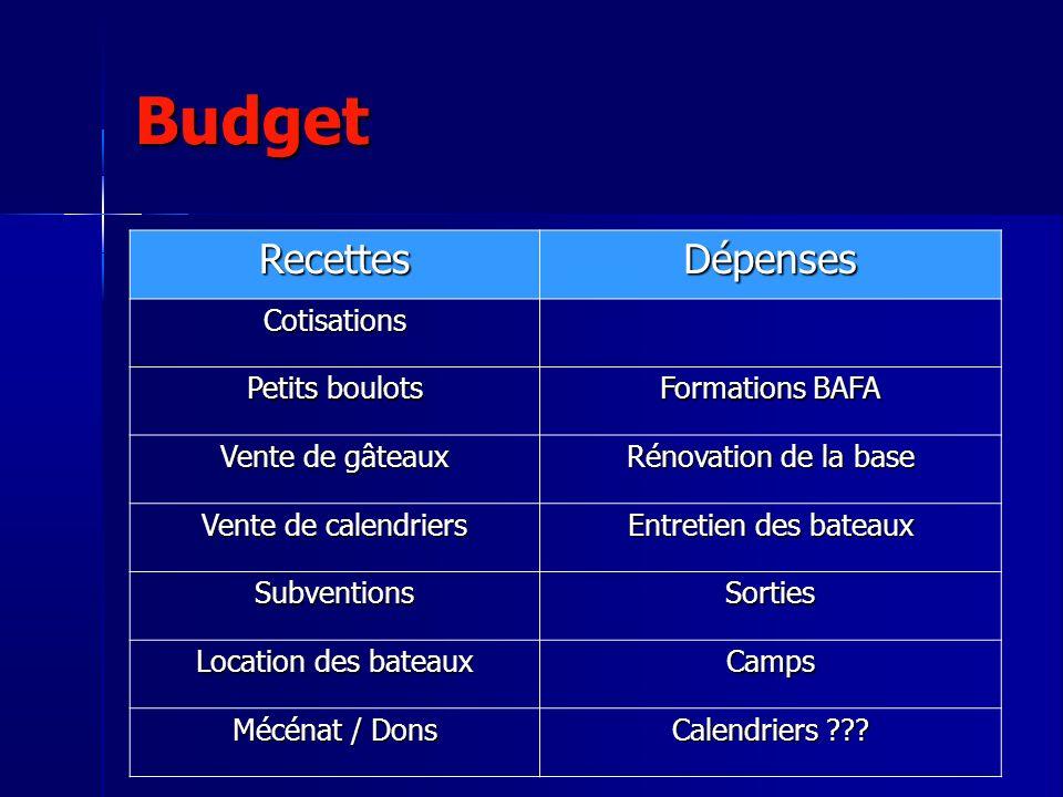 Budget Recettes Dépenses Cotisations Petits boulots Formations BAFA