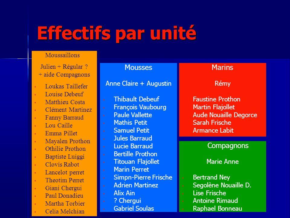 Effectifs par unité Mousses Marins Moussaillons Julien + Régular