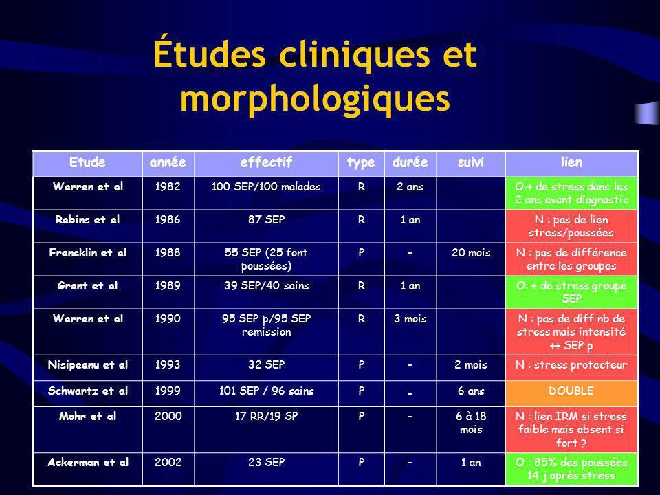Études cliniques et morphologiques