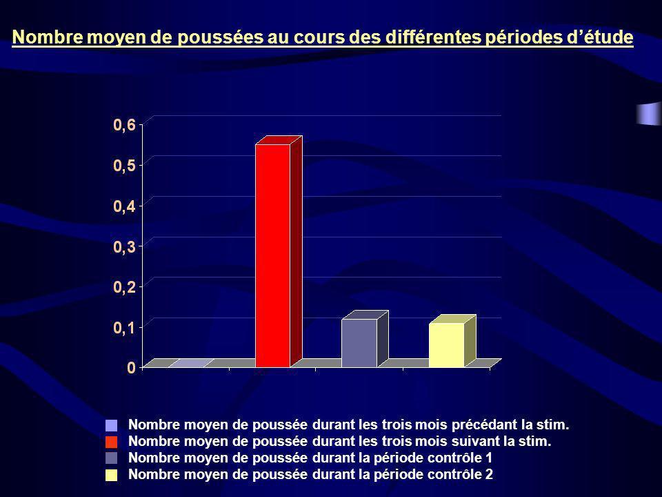 Nombre moyen de poussées au cours des différentes périodes d'étude