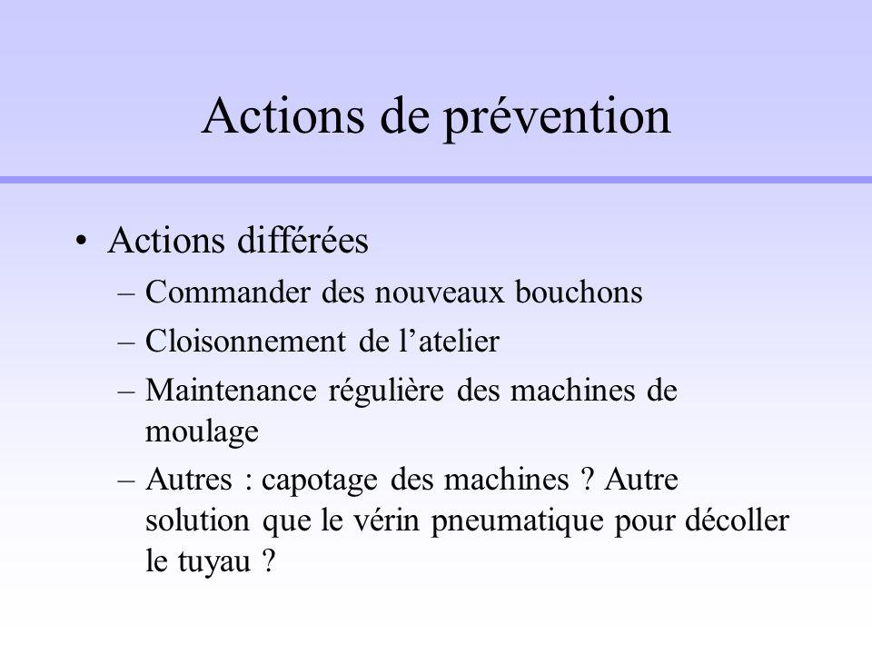Actions de prévention Actions différées