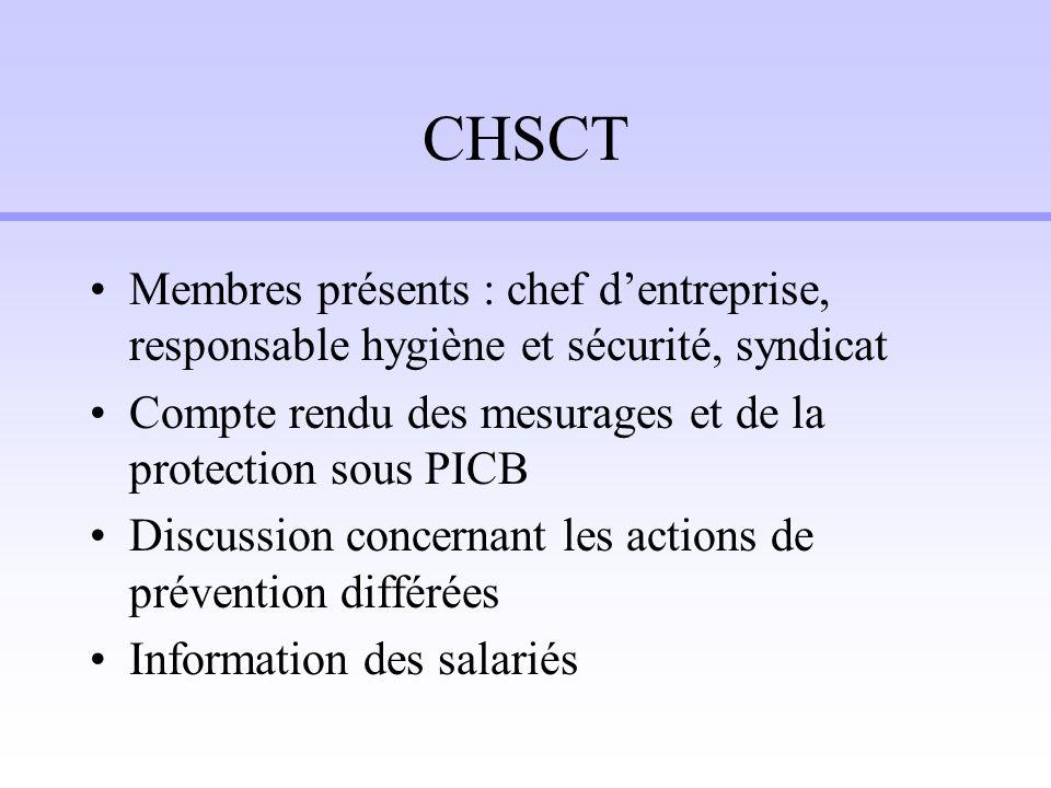 CHSCTMembres présents : chef d'entreprise, responsable hygiène et sécurité, syndicat. Compte rendu des mesurages et de la protection sous PICB.
