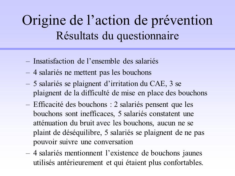 Origine de l'action de prévention Résultats du questionnaire