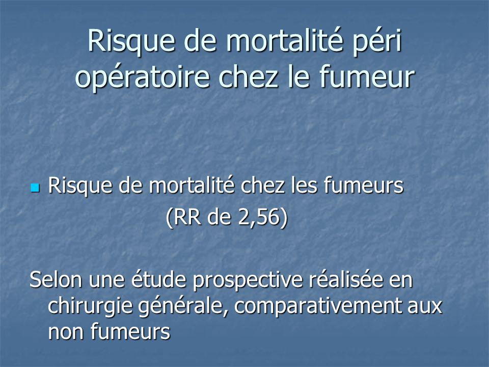 Risque de mortalité péri opératoire chez le fumeur