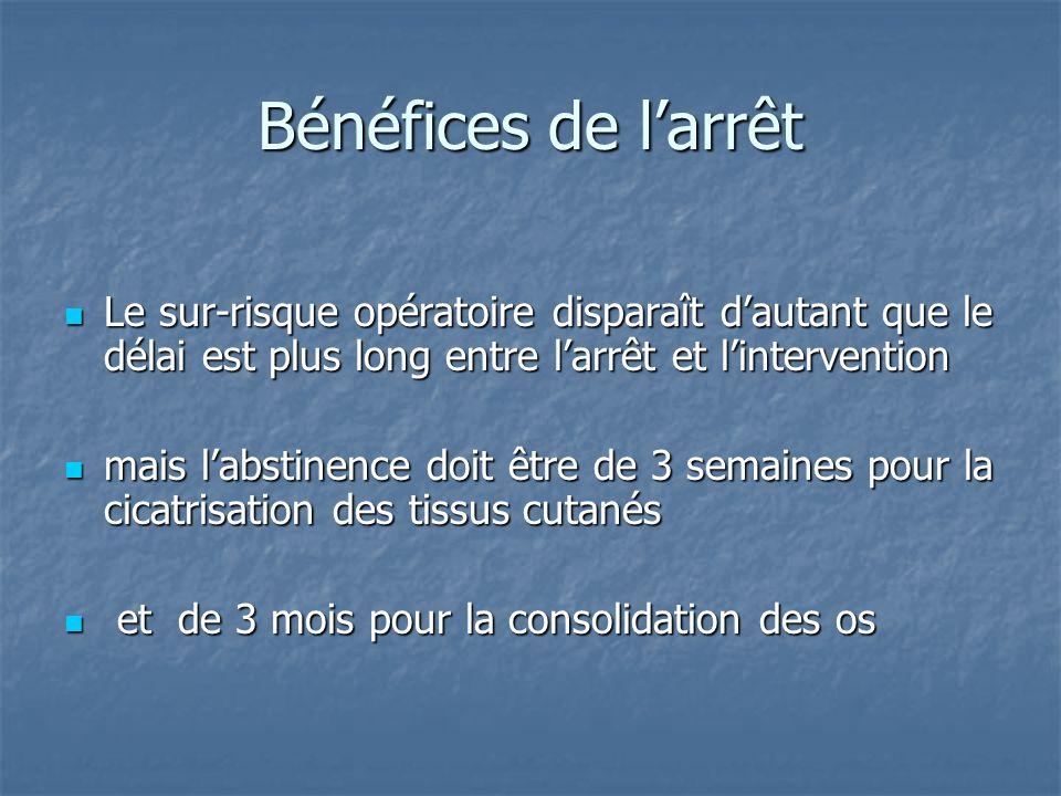 Bénéfices de l'arrêtLe sur-risque opératoire disparaît d'autant que le délai est plus long entre l'arrêt et l'intervention.