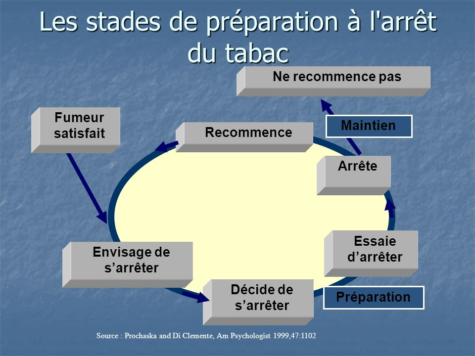 Les stades de préparation à l arrêt du tabac