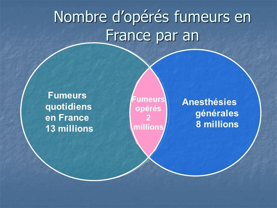 Nombre d'opérés fumeurs en France par an