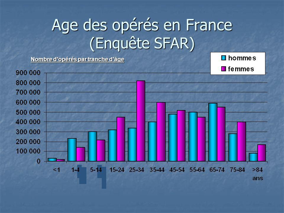 Age des opérés en France (Enquête SFAR)