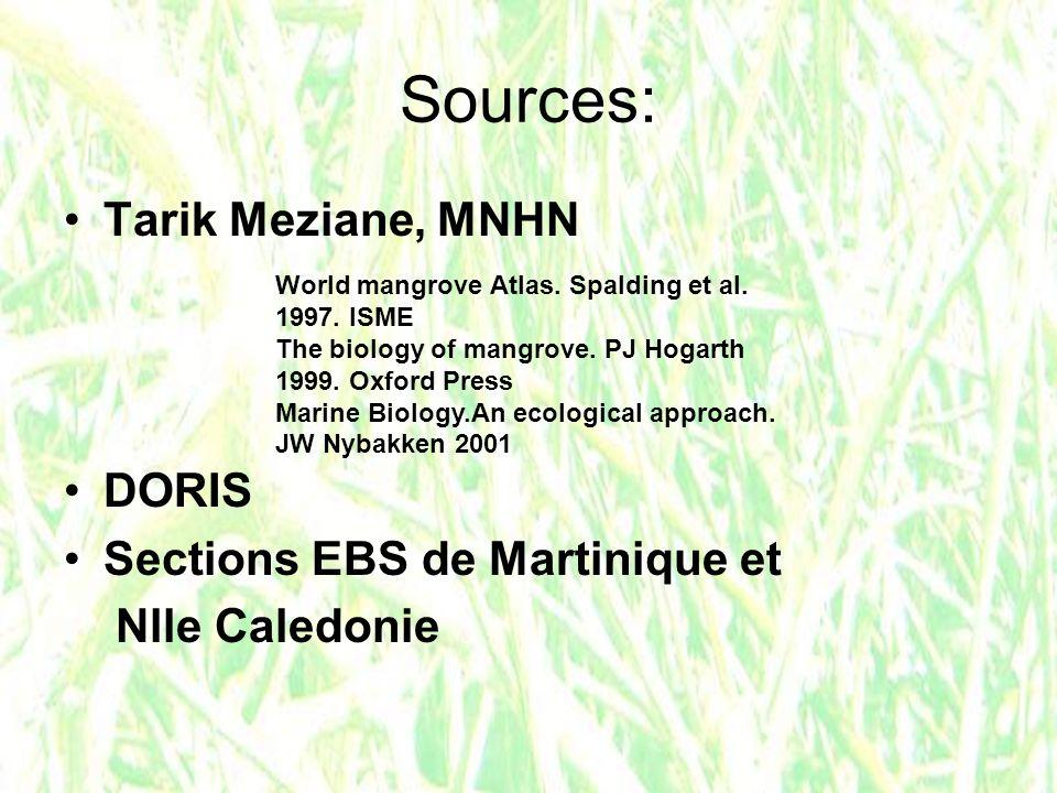 Sources: Tarik Meziane, MNHN DORIS Sections EBS de Martinique et