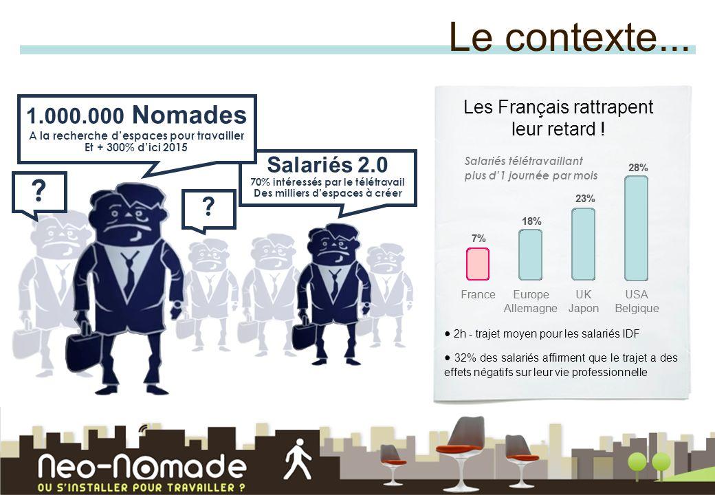Le contexte... 1.000.000 Nomades A la recherche d'espaces pour travailler. Et + 300% d'ici 2015. Les Français rattrapent leur retard !