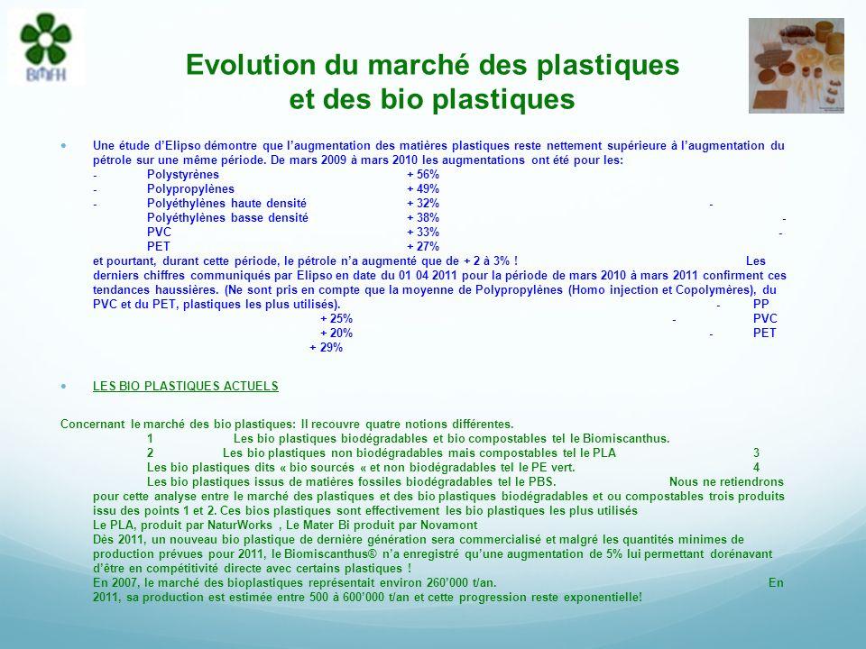 Evolution du marché des plastiques et des bio plastiques