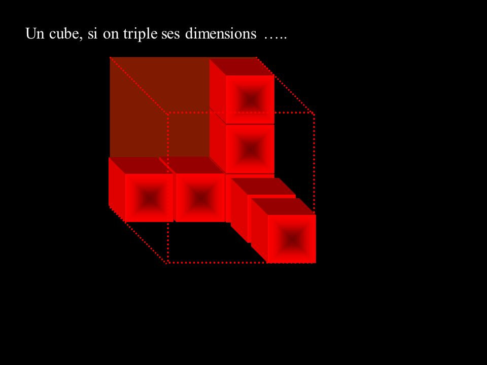 Un cube, si on triple ses dimensions …..