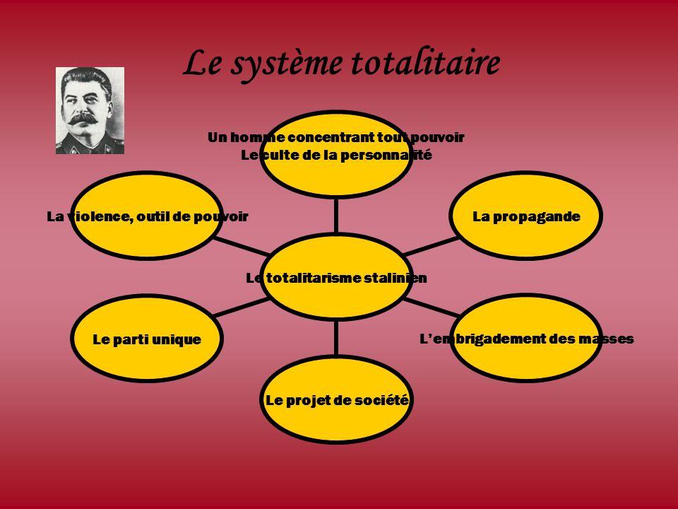 Le système totalitaire