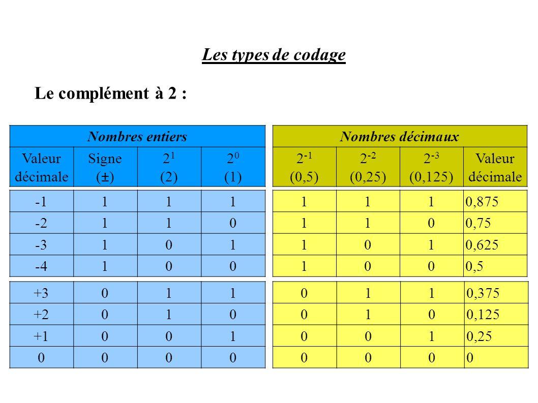 Les types de codage Le complément à 2 : Nombres entiers