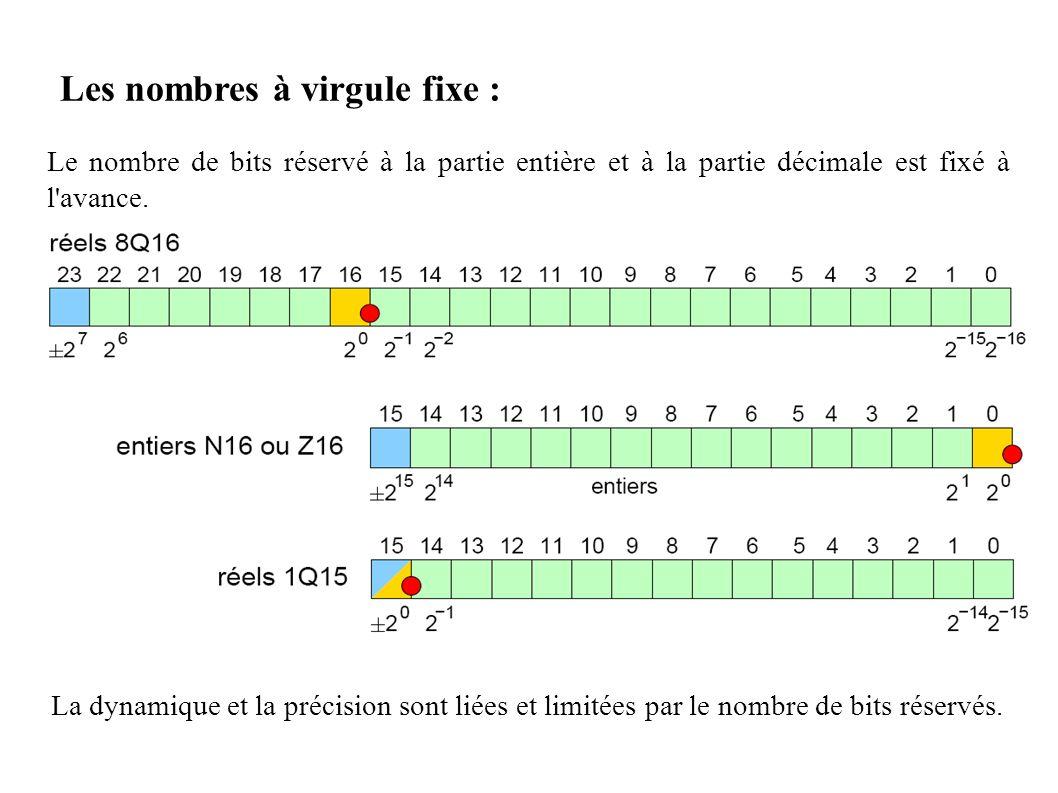 Les nombres à virgule fixe :
