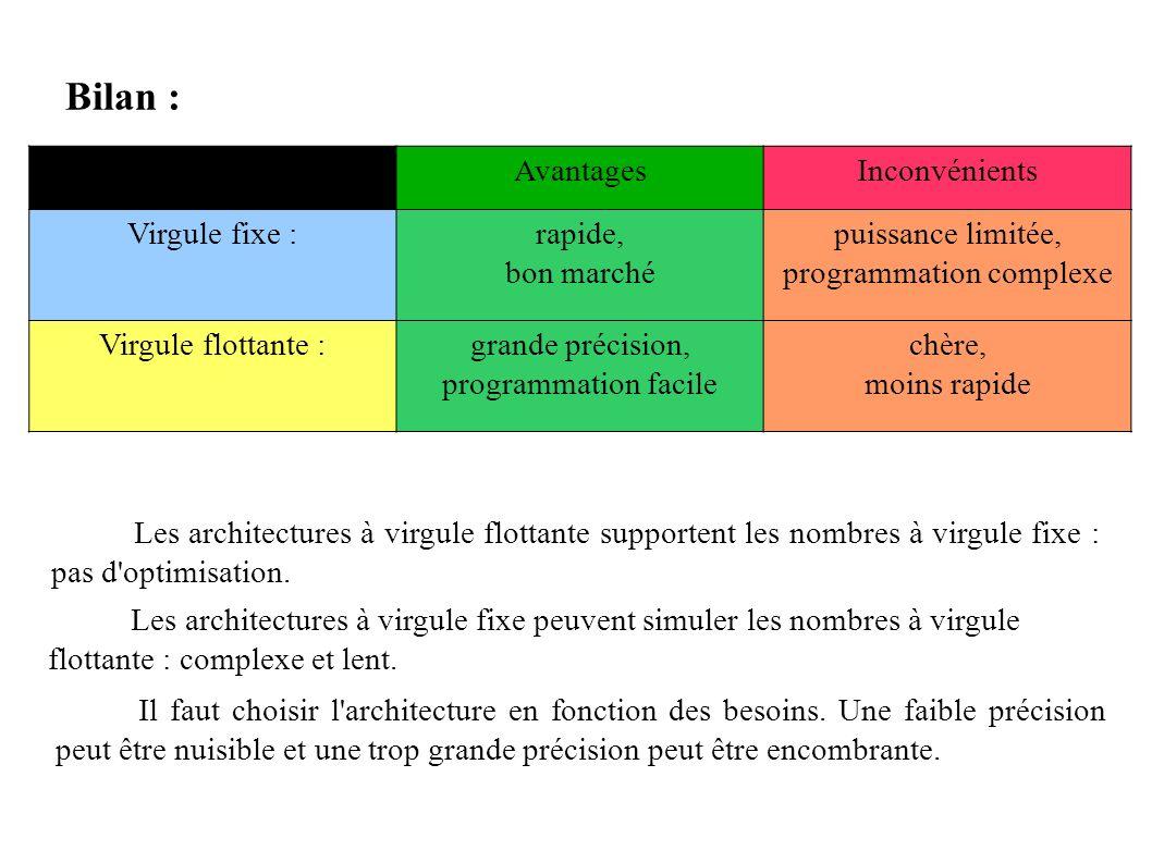 programmation complexe