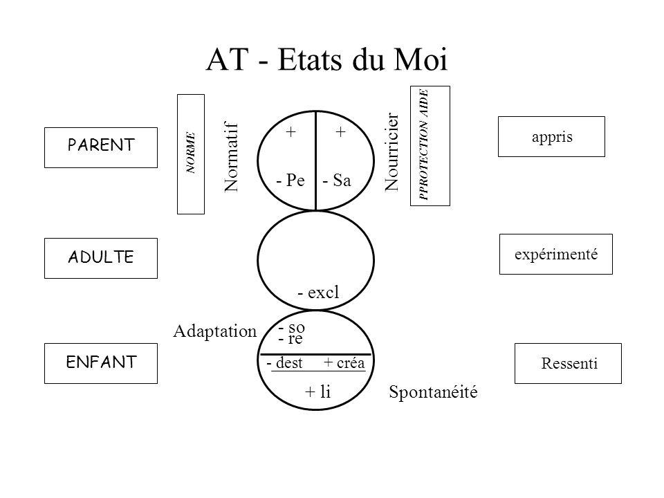 AT - Etats du Moi + - Pe + - Sa Nourricier Normatif - excl Adaptation