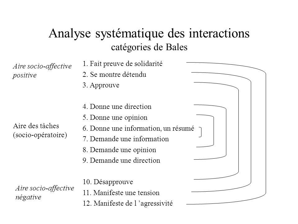 Analyse systématique des interactions catégories de Bales