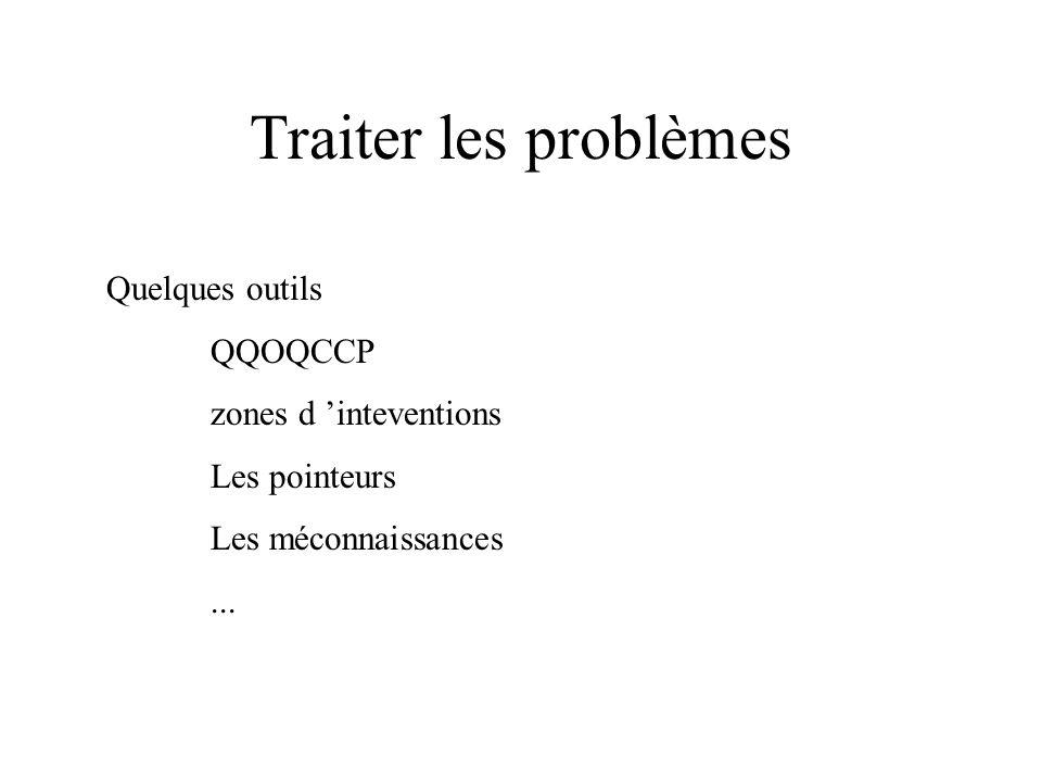 Traiter les problèmes Quelques outils QQOQCCP zones d 'inteventions