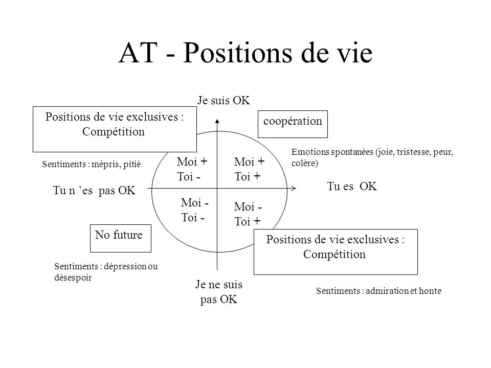 Positions de vie exclusives : Compétition