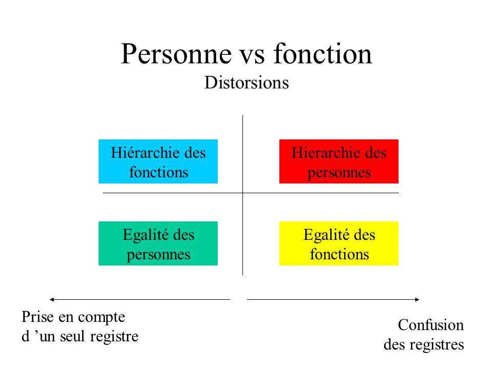 Personne vs fonction Distorsions