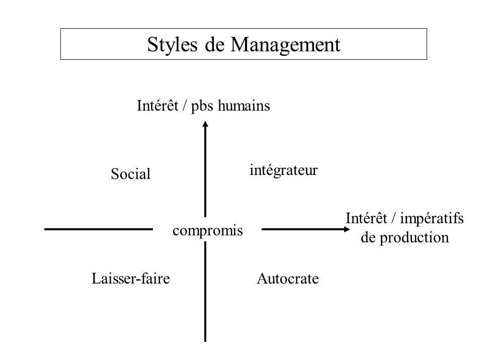Styles de Management Intérêt / pbs humains intégrateur Social