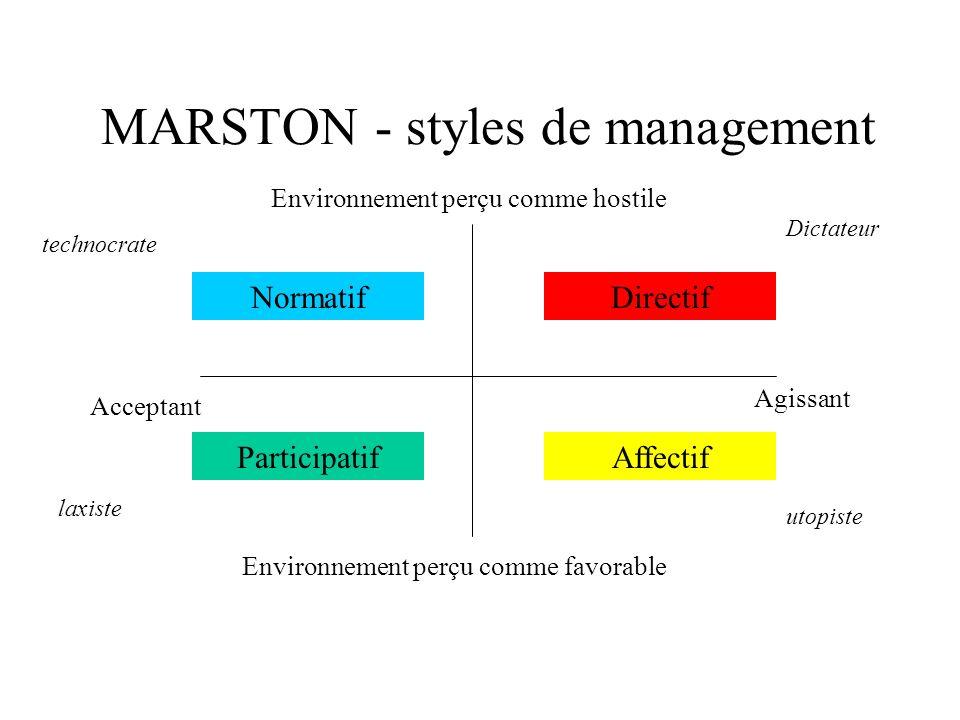 MARSTON - styles de management