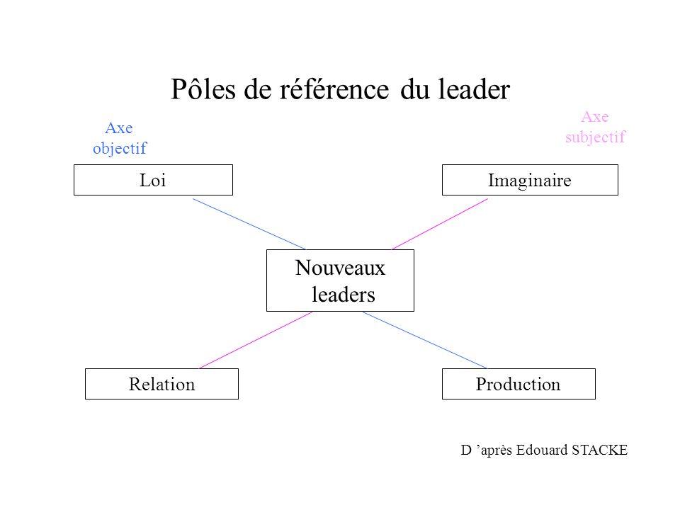 Pôles de référence du leader
