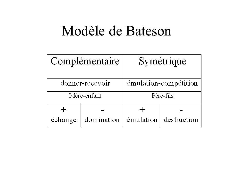 Modèle de Bateson