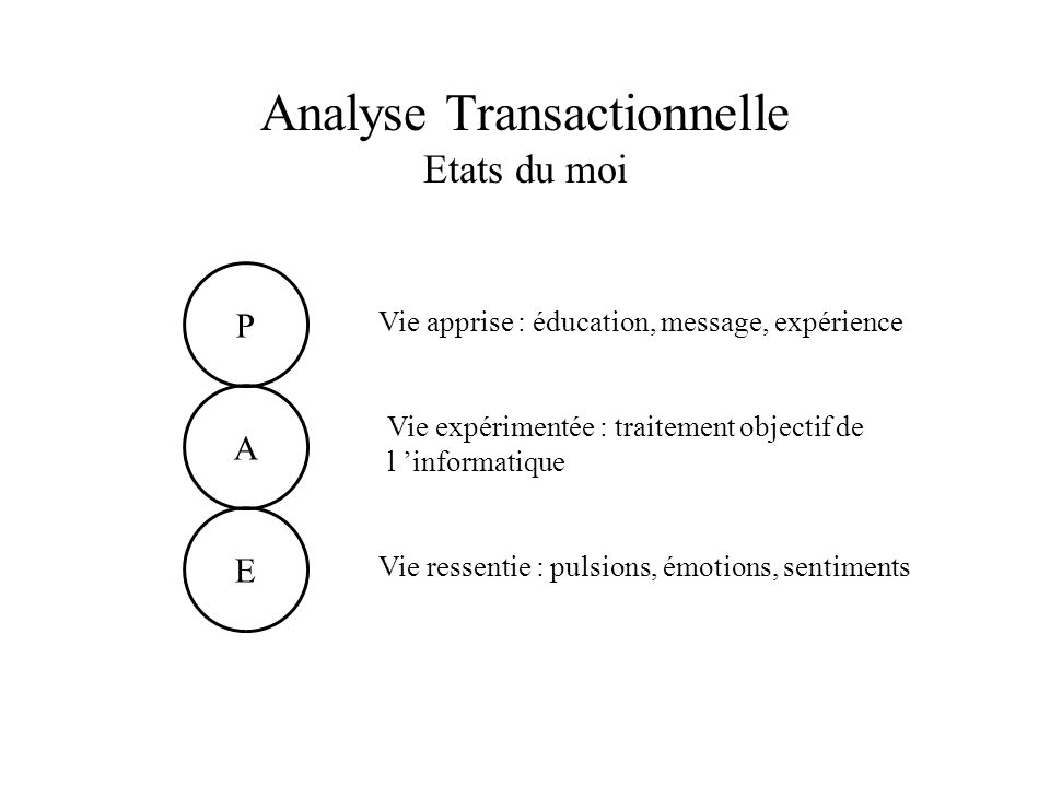 Analyse Transactionnelle Etats du moi