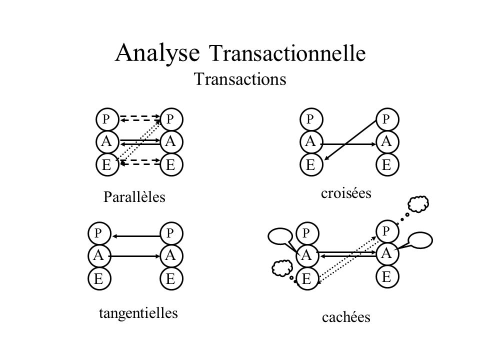 Analyse Transactionnelle Transactions