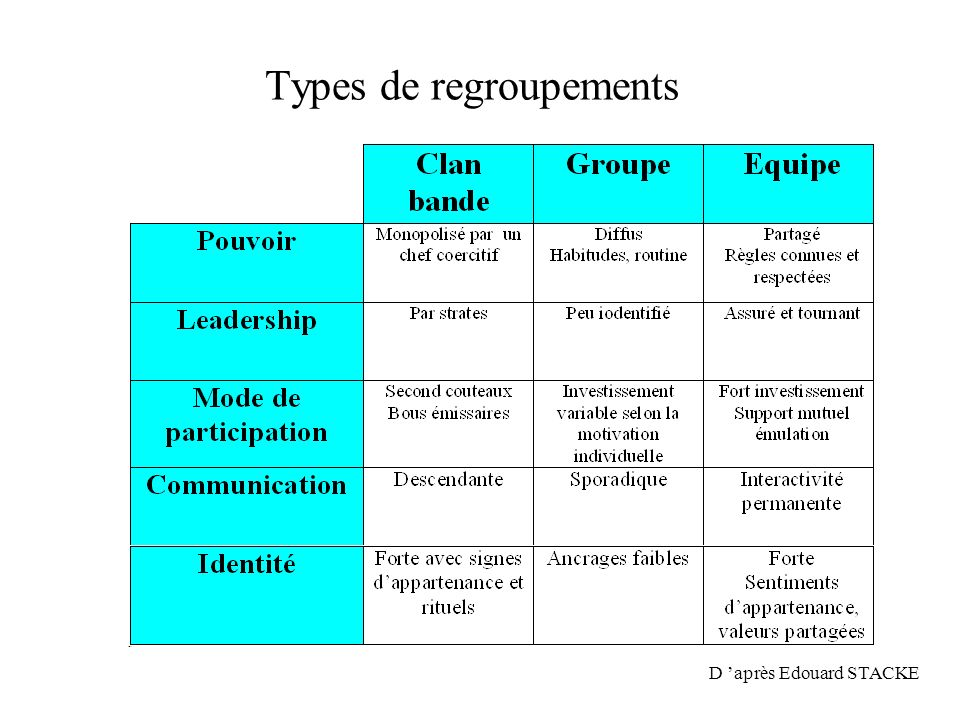 Types de regroupements