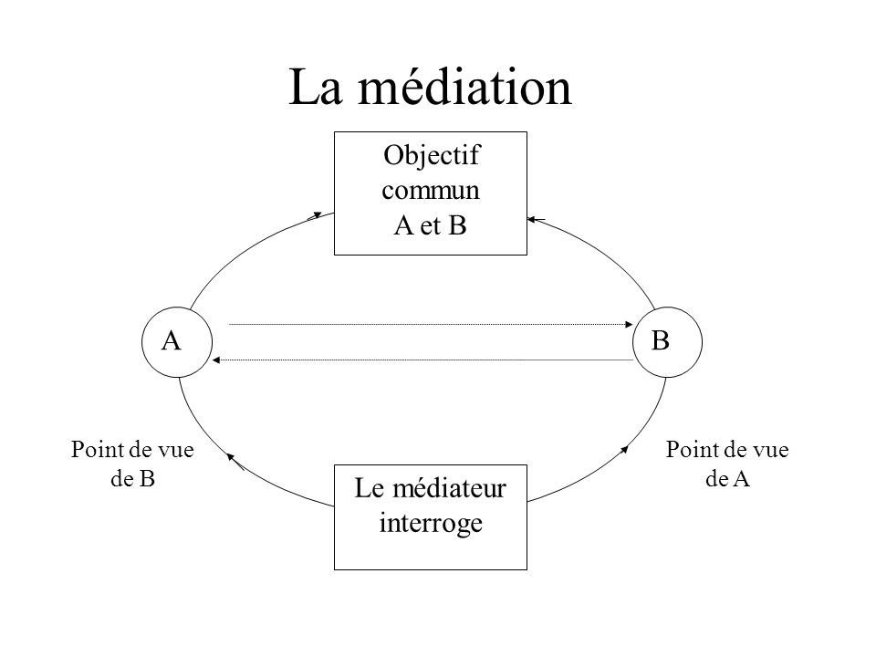 Le médiateur interroge