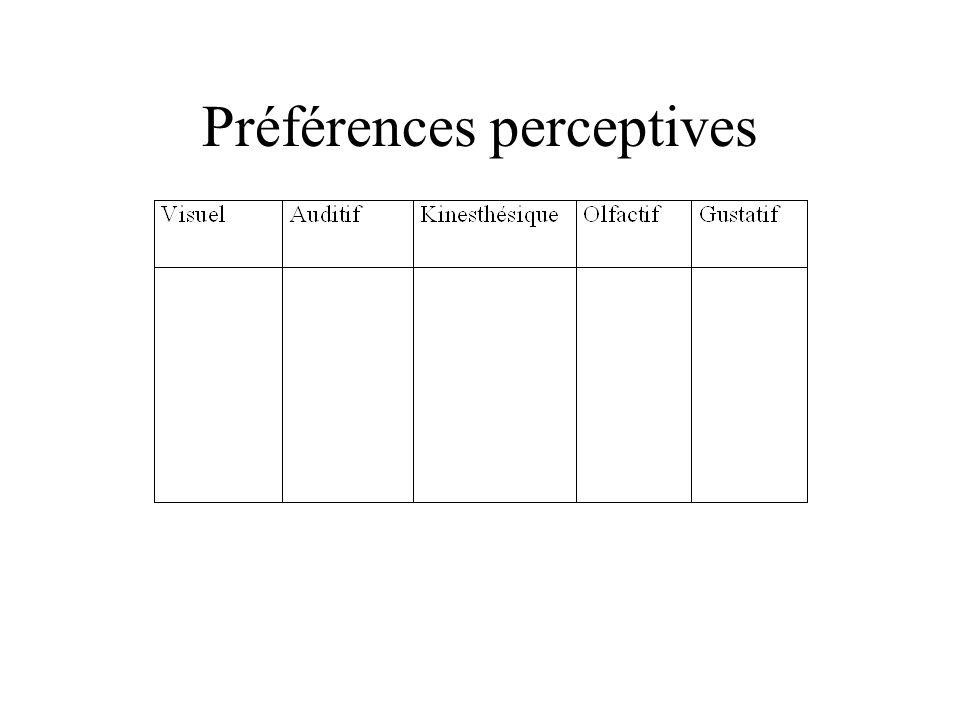 Préférences perceptives