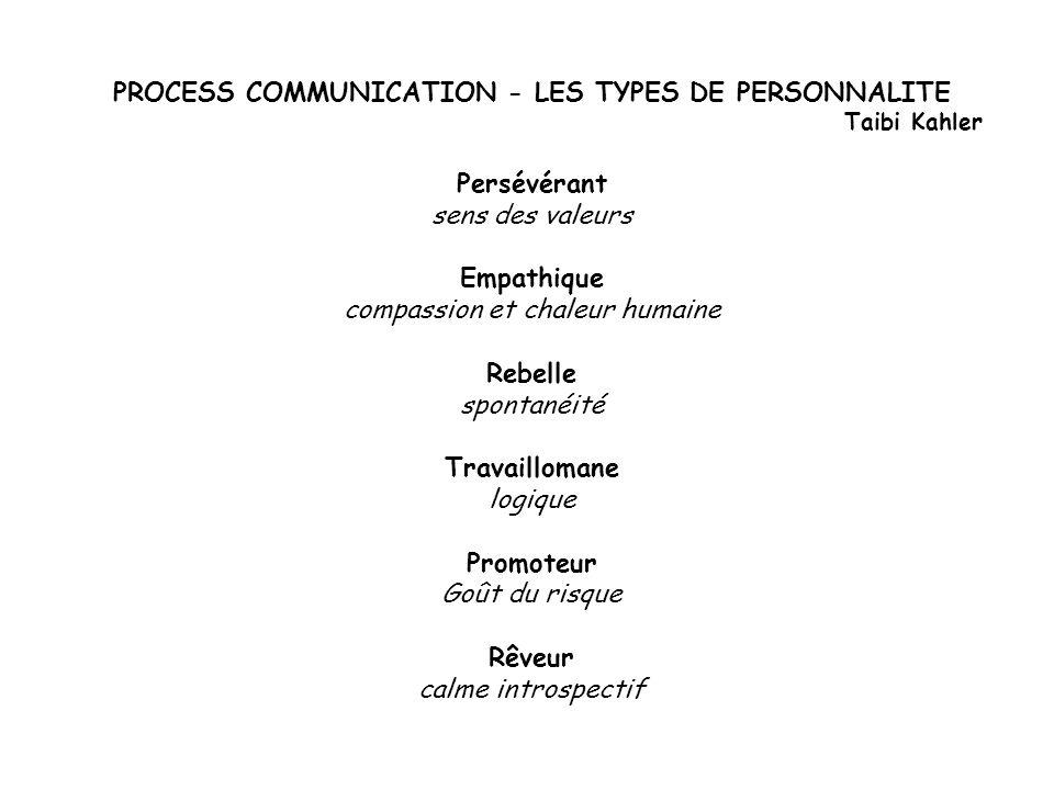PROCESS COMMUNICATION - LES TYPES DE PERSONNALITE