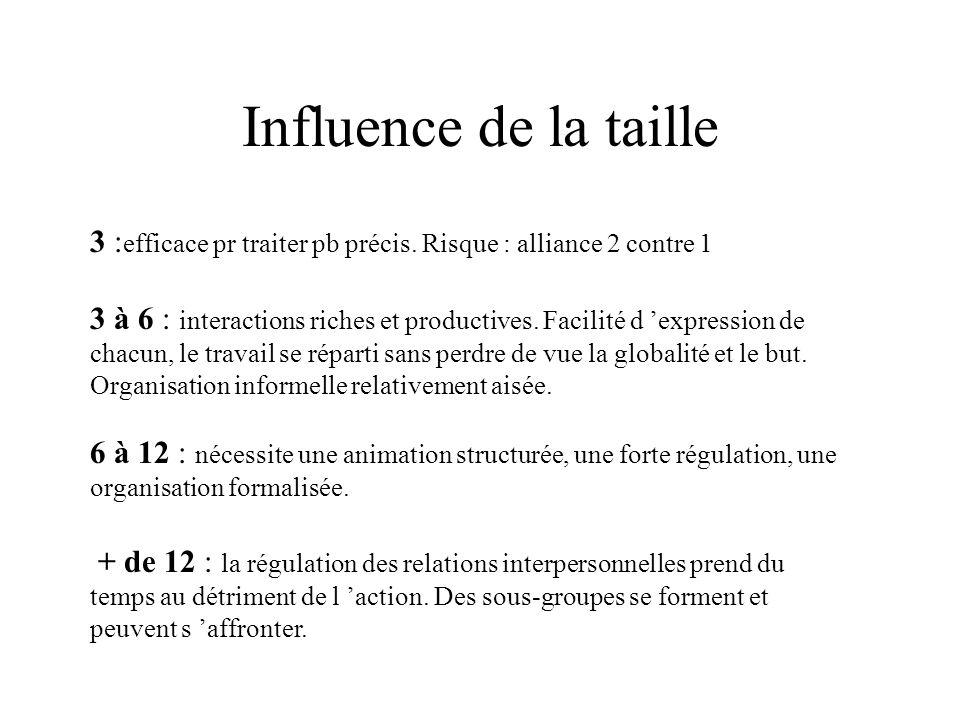 Influence de la taille3 :efficace pr traiter pb précis. Risque : alliance 2 contre 1.