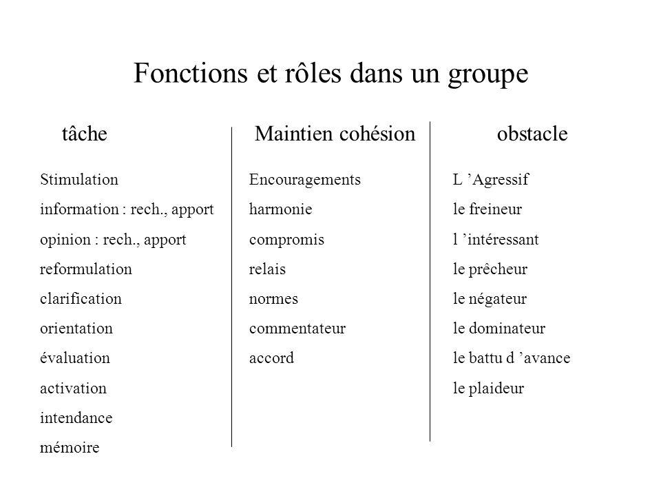 Fonctions et rôles dans un groupe
