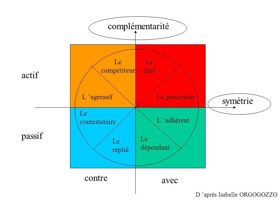 complémentarité actif symétrie passif contre avec Le compétiteur