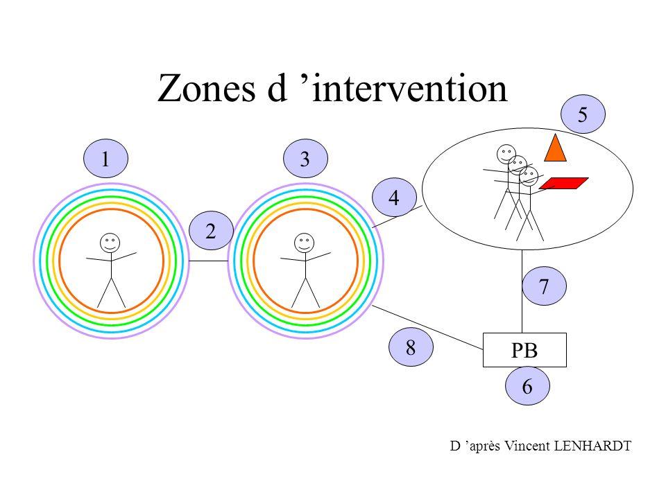 Zones d 'intervention 5 1 3 4 2 7 8 PB 6 D 'après Vincent LENHARDT