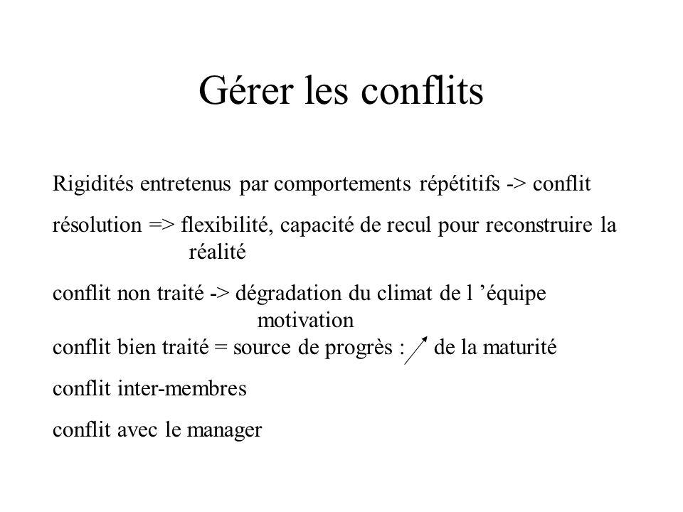 Gérer les conflits Rigidités entretenus par comportements répétitifs -> conflit.