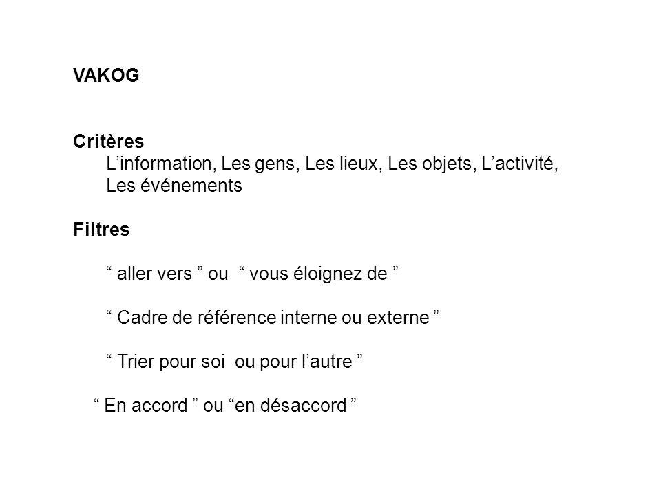 VAKOG Critères. L'information, Les gens, Les lieux, Les objets, L'activité, Les événements. Filtres.