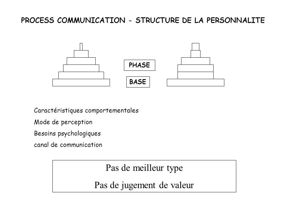 PROCESS COMMUNICATION - STRUCTURE DE LA PERSONNALITE