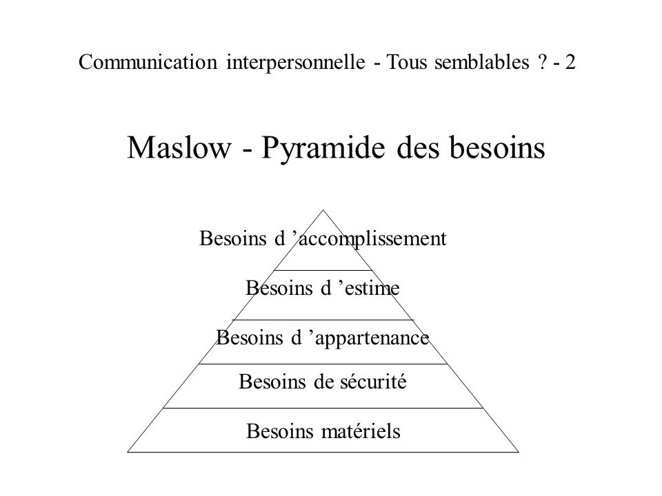 Maslow - Pyramide des besoins