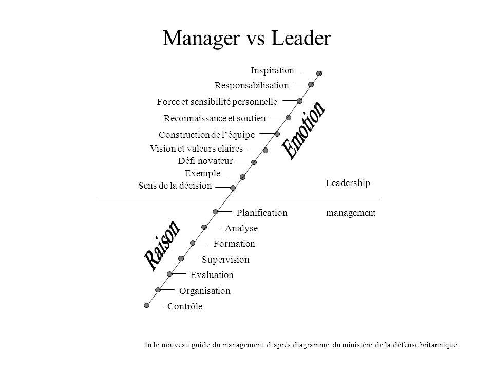 Manager vs Leader Emotion Raison Inspiration Responsabilisation