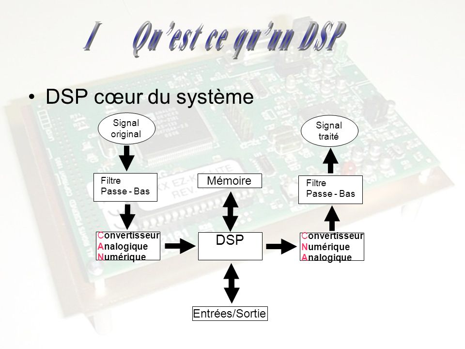 I Qu'est ce qu'un DSP DSP cœur du système DSP Mémoire Entrées/Sortie