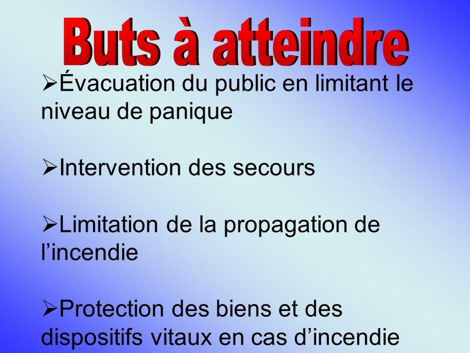 Buts à atteindre Évacuation du public en limitant le niveau de panique