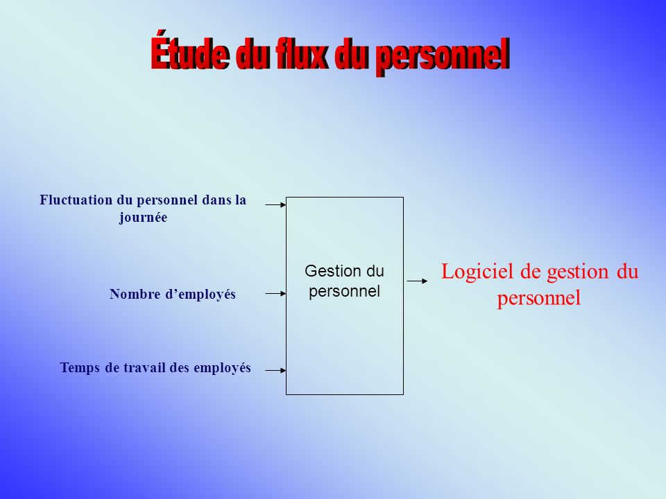 Fluctuation du personnel dans la journée